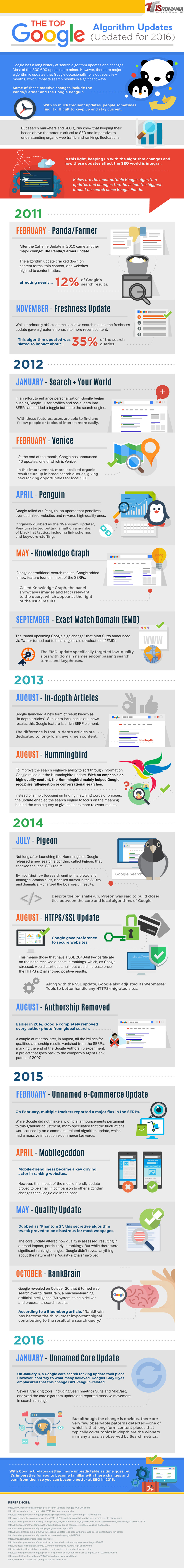 the-top-google-algorithm-updates-how-they-affect-your-website1-copy